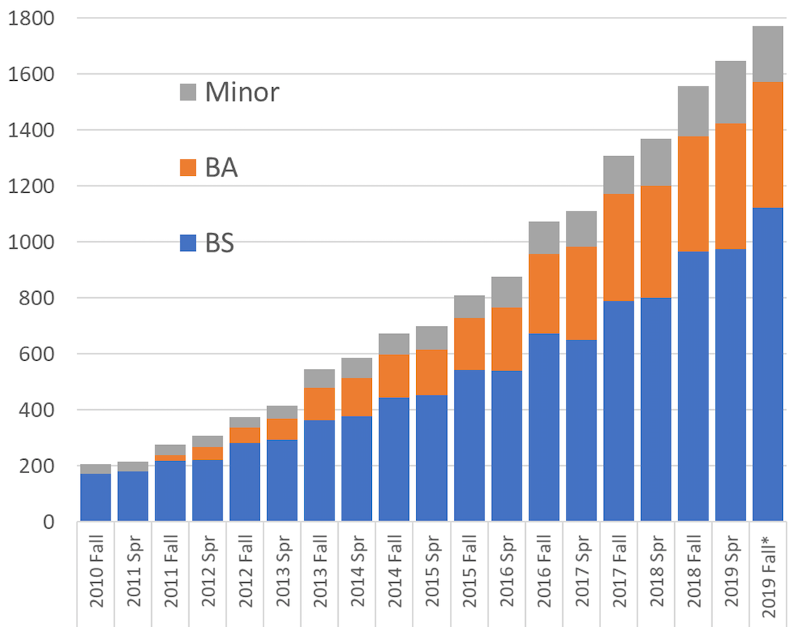 growth in enrollment from 2010 to 2019