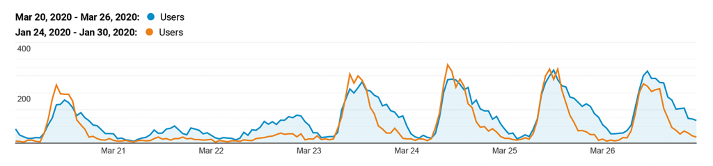 Comparison of Tar Heel Reader site visits before and during social distancing measures